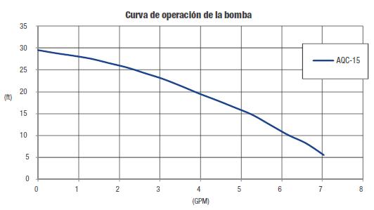 Curva de operación de bomba presurizadora AQC-15