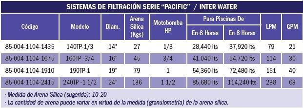 Sistema filtrado pacific piscinas hasta 38 m3 incluye for Sistema para zapateras