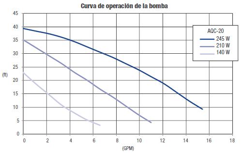 Curva de operación presurizadora AQC-20