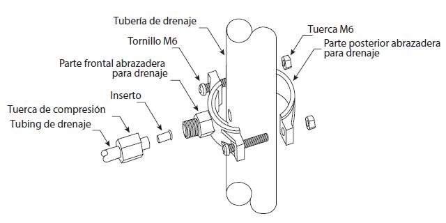 Instalación del drenaje del ósmosis
