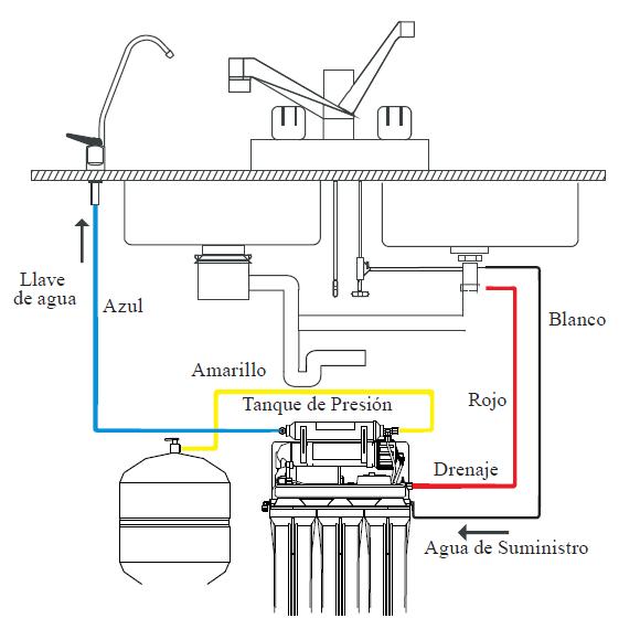 Diagrama de conexión de ósmosis inversa