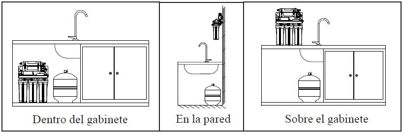 Lugares posibles para instalación de ósmosis inversa