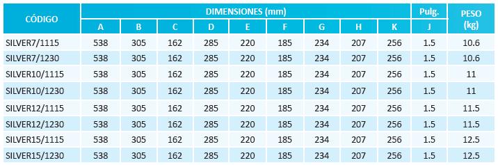 Tabla de dimensiones