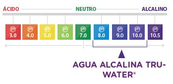 PH del agua alcalina Truwater